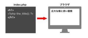 HTML追加